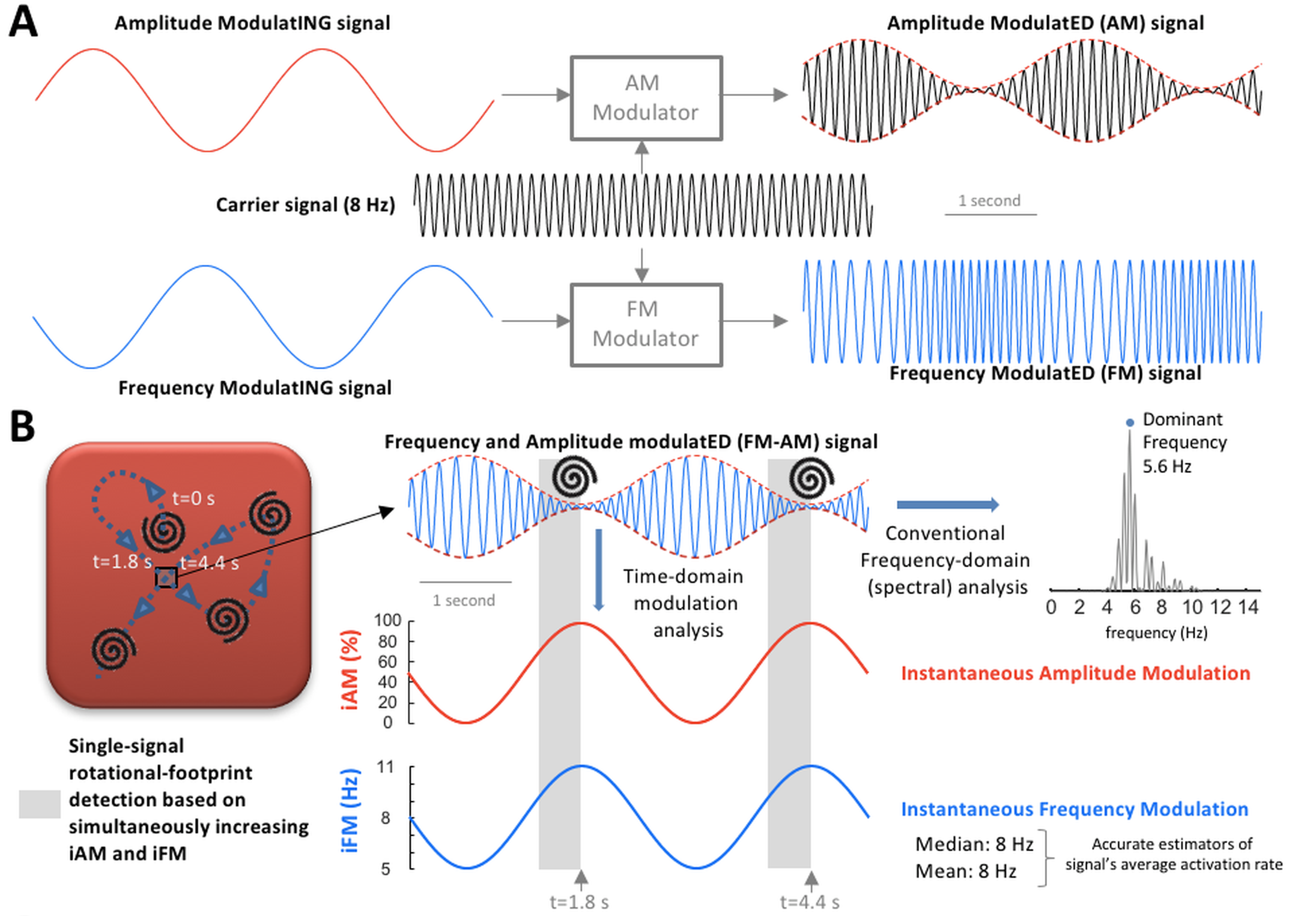 Amplitude modulation (AM) / frequency modulation n (FM) concept